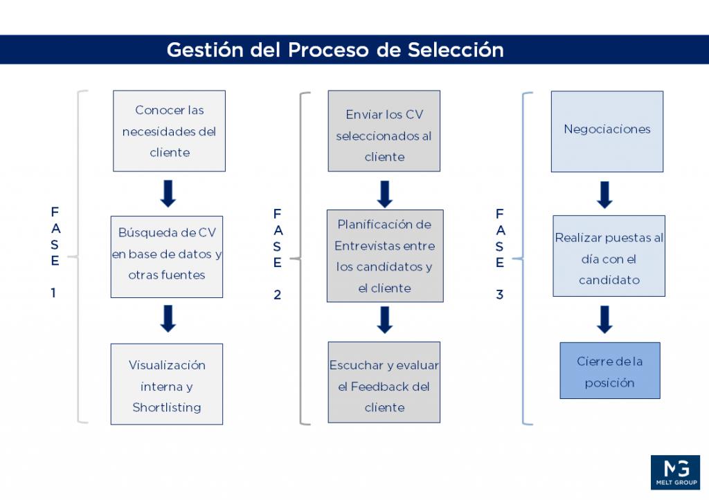 Cómo funciona un proceso de selección